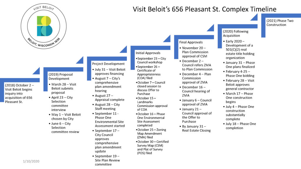 Timeline for Visit Beloit's future building project.